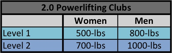 Combined total of Bench press, Back squat, and Deadlift within a 3-hr timeframe