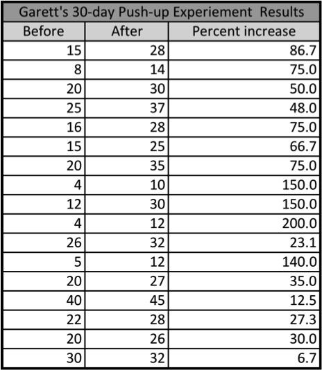 Garett's Pushup experiment results.