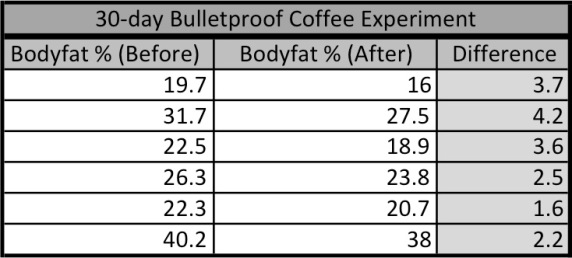 Garett's Bulletproof coffee experiment